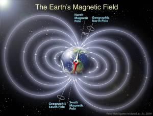 geomagnetic-field